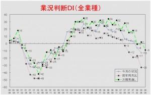 業況推移DIグラフ (クリックすると大きく表示します)