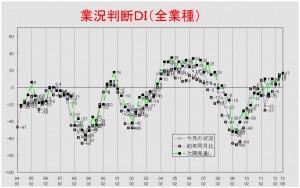 業況推移DIグラフ