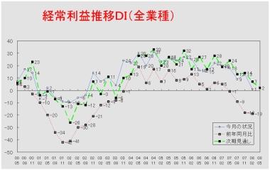 経常利益推移DIグラフ (クリックすると大きく表示します)