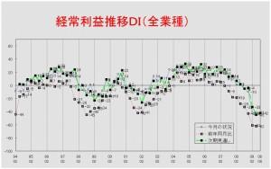 経常利益推移DIグラフ