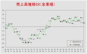 売上高推移DIグラフ