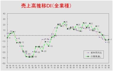 売上高推移DIグラフ (クリックすると大きく表示します)