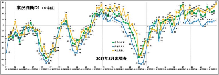 2017年8月末調査