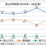 賃上げの可否(2016年~2020年)