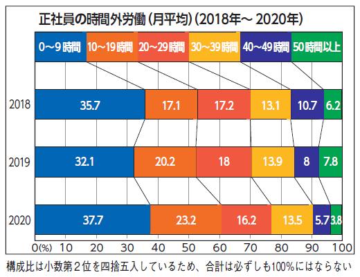 正社員の時間外労働(月平均)(2018年~2020年)