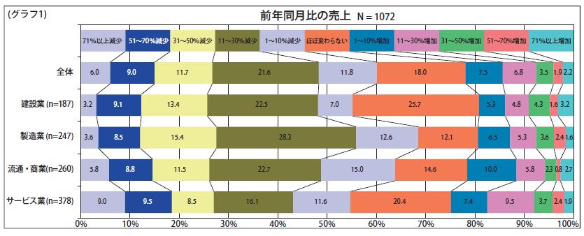 (グラフ1)前年同月比の売上