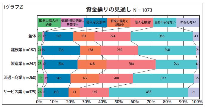 (グラフ2)資金繰りの見通し