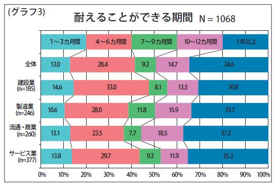 (グラフ3)耐えることができる期間