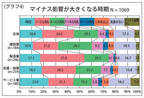 (グラフ4)マイナス影響が大きくなる時期