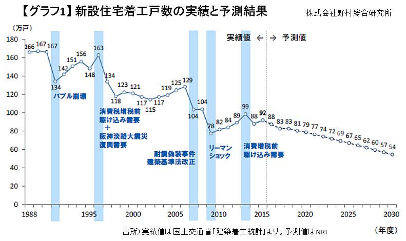 【グラフ1】新設住宅着工戸数の実績と予測結果