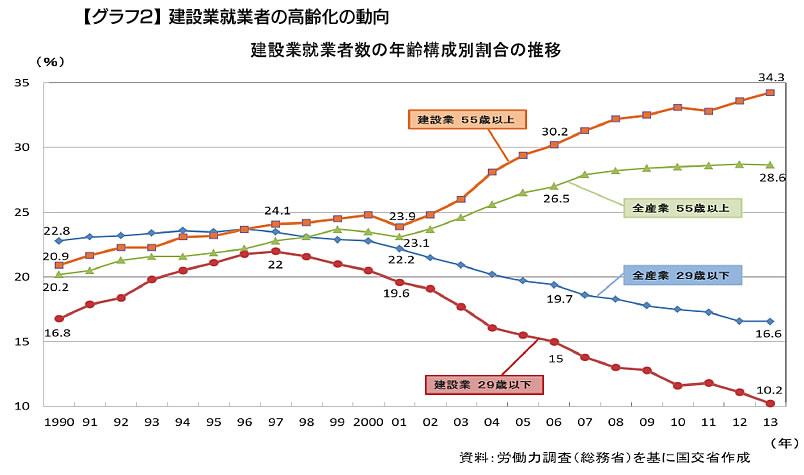 【グラフ2】建設業就業者の高齢化の動向