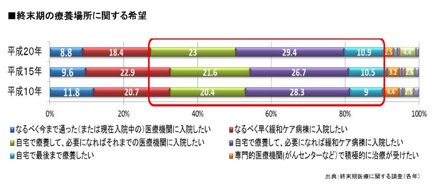 【グラフ3】国民の意識(1) 終末期の療養場所について