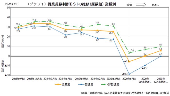 (グラフ1)従業員数判断BSIの推移(原数値)業種別