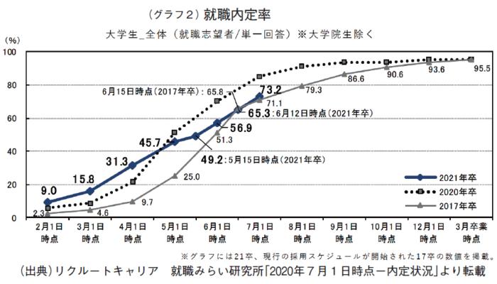 (グラフ2)就職内定率