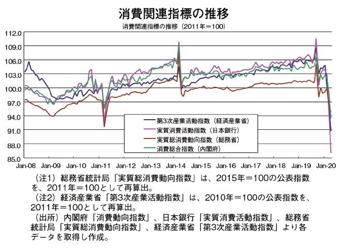 消費関連指標の推移