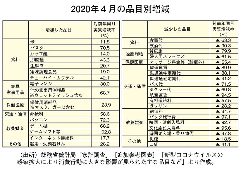 2020年4月の品目別増減