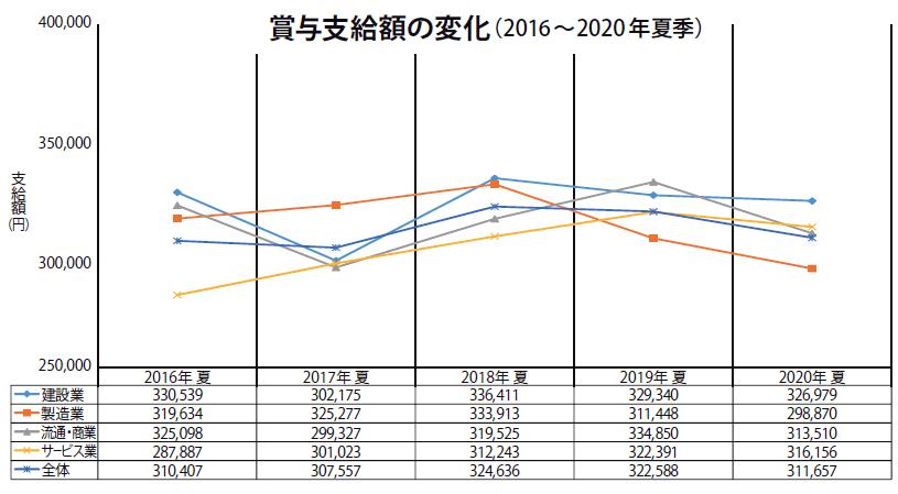 賞与支給額の変化(2016~2020年夏季)