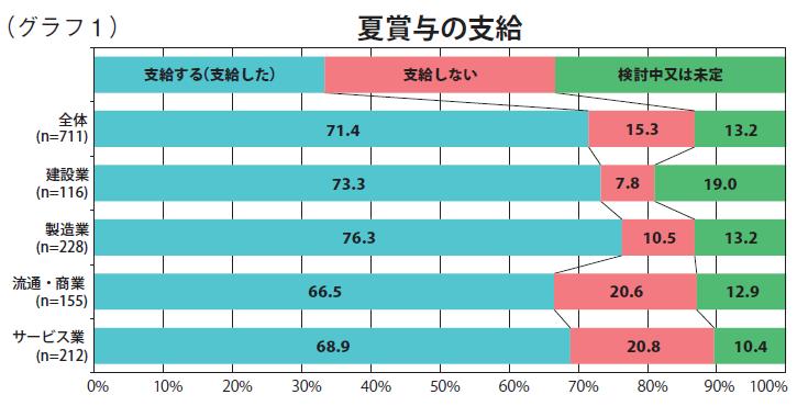 グラフ1:夏賞与の支給