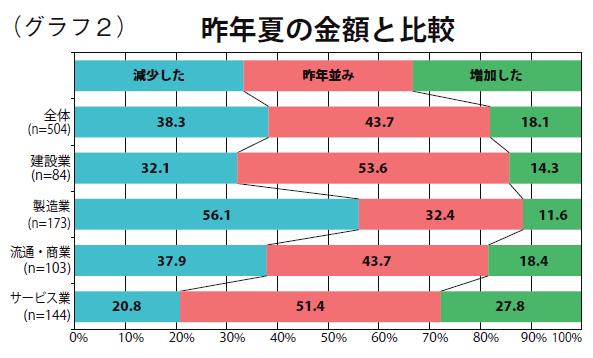 グラフ2:昨年夏の金額と比較