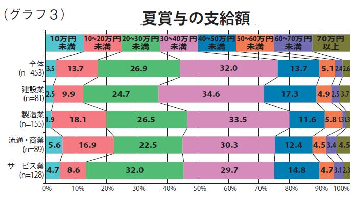 グラフ3:夏賞与の支給額