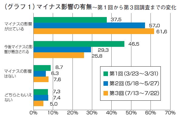 (グラフ1)マイナス影響の有無~第1回から第3回調査までの変化