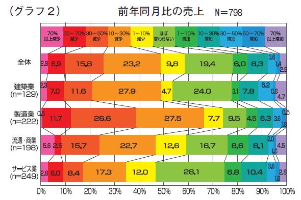 (グラフ2)前年同月比の売上 N=798