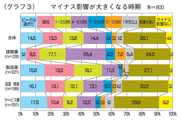 (グラフ3)マイナス影響が大きくなる時期 N=800