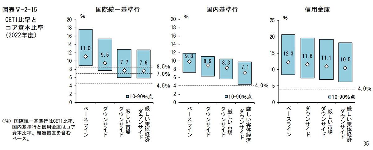 CET1比率とコア資本比率(2022年度)