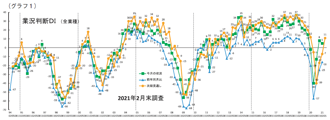 (グラフ1)業況判断DI
