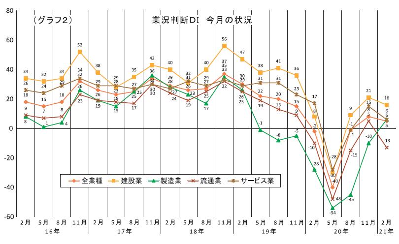 (グラフ2)業況判断DI 今月の状況
