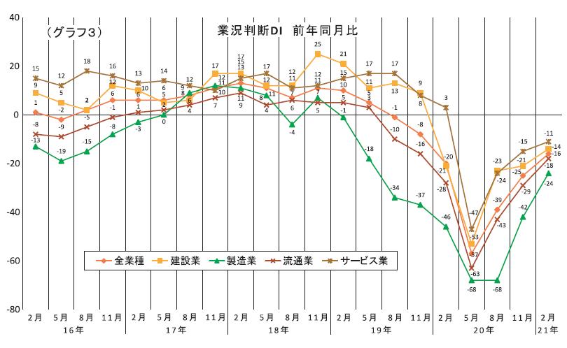(グラフ3)業況判断DI 前年同月比