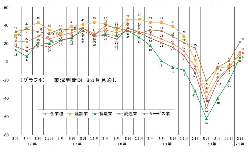 (グラフ4)業況判断DI 3ヵ月見通し