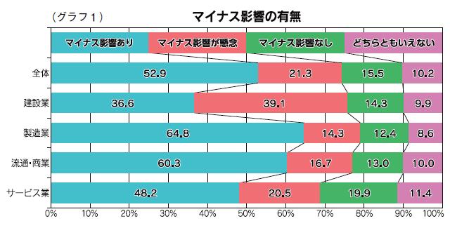 (グラフ1)マイナス影響の有無