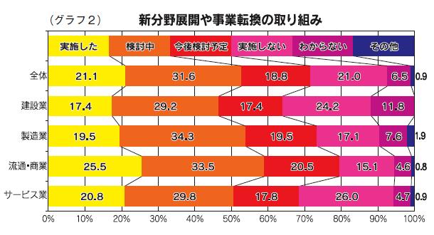 (グラフ2)新分野展開や事業転換の取り組み