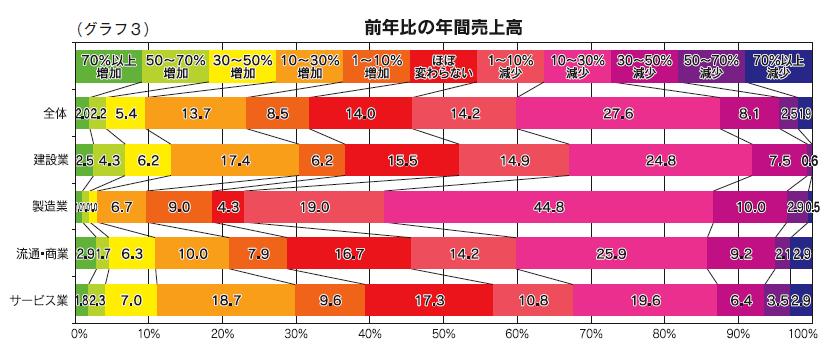(グラフ3)前年比の年間売上高