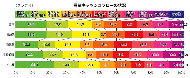(グラフ4)営業キャッシュフローの状況