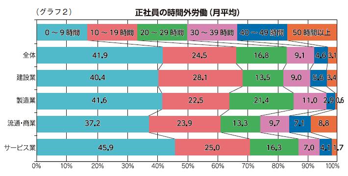(グラフ2)正社員の時間外労働(月平均)