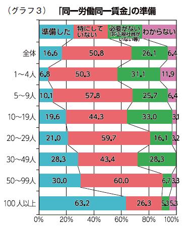 (グラフ3)「同一労働同一賃金」の準備