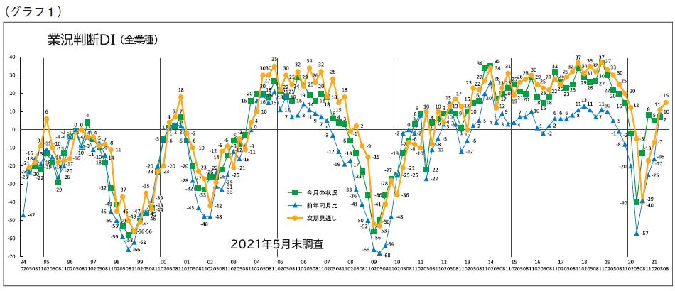 グラフ1 業況判断DI