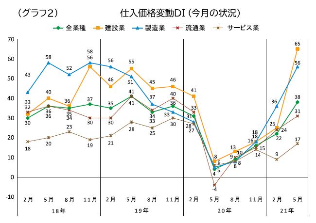 グラフ2 仕入れ価格変動DI