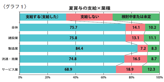 〈グラフ1〉夏賞与の支給×業種