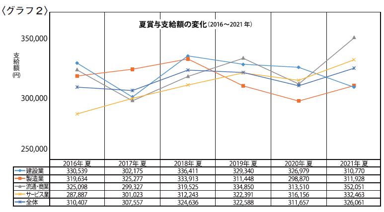 〈グラフ2〉夏賞与支給額の変化