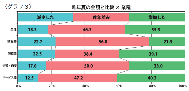 〈グラフ3〉昨年夏の金額と比較×業種