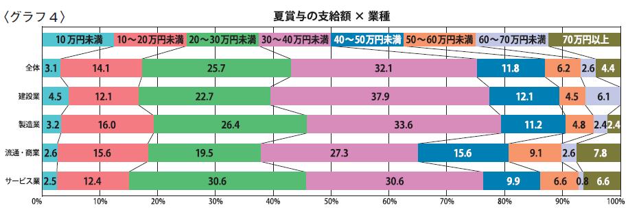 〈グラフ4〉夏賞与の支給額×業種